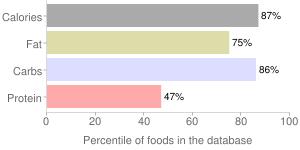 M&m's, chocolate candy by Mars Chocolate North America LLC, percentiles