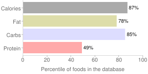 M&M's Milk Chocolate Candies, percentiles