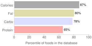Nabisco, Nabisco Ritz Crackers, percentiles