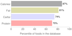 Crackers, sandwich-type with cheese filling, cheese, percentiles