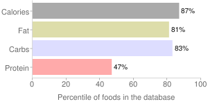 Snacks, shrimp cracker, percentiles