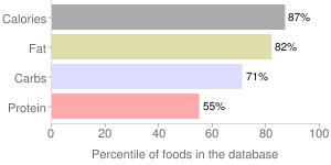 Medium hot sauce mix, medium hot by S & B Shokuhin Company Ltd, percentiles