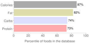 Crackers, with cheese filling, sandwich, wheat, percentiles