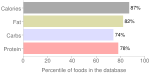 Crackers, with peanut butter filling, sandwich, standard snack-type, percentiles