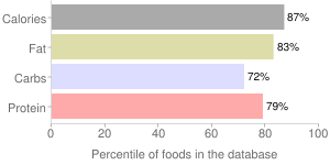 Crackers, sandwich-type with peanut butter filling, cheese, percentiles