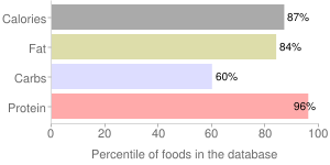 Milk, whole, not reconstituted, dry, percentiles