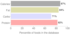 Crackers, with peanut butter filling, sandwich, wheat, percentiles