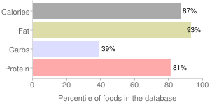 Cheese, cheddar, percentiles