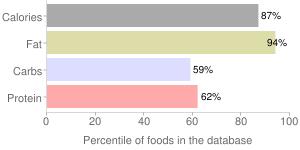 Sriracha avocado chips, sriracha by AvoLov LLC, percentiles