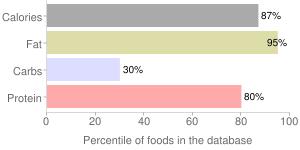 Salami, pork, Italian, percentiles