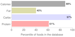 Snacks, cakes, popcorn, percentiles
