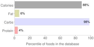 Ssanggye tea, persimmon leaf tea by SSANGGYE TEA CO, percentiles