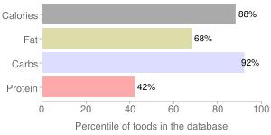 Milk and cereal bar, percentiles