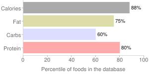 Qeema masala by LAZIZA INTERNATIONAL, percentiles