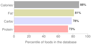 Sea animal crackers with nori flakes by Buck Enterprises, percentiles