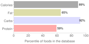 Snacks, low fat, microwave, popcorn, percentiles