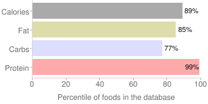 Soy flour, raw, full-fat, percentiles