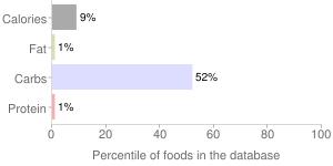 Beverages, root beer, carbonated, percentiles