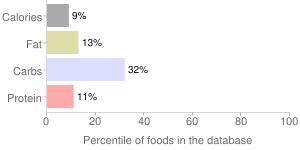 Key limes by C.H. Robinson Company, percentiles
