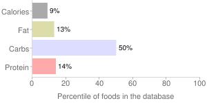 Carrots, raw, percentiles