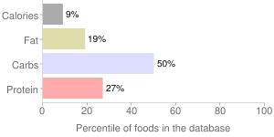 Artichokes, unprepared, frozen, (globe or french), percentiles