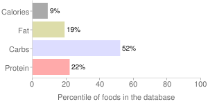 Peppers, raw, red, hot chili, percentiles