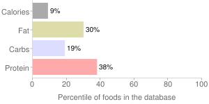 Coffee, nonfat, Latte, percentiles