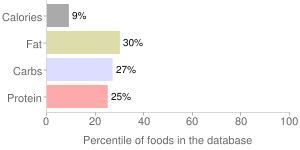 Beverages, with added nutrients, Mixed vegetable and fruit juice drink, percentiles
