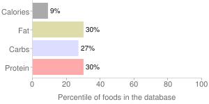 Fennel bulb, raw, percentiles