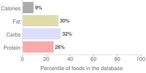 Lime, raw, percentiles