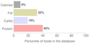 Mushrooms, grilled, portabella, percentiles