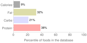 Collards, raw, percentiles