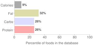Squash, raw, spaghetti, winter, percentiles