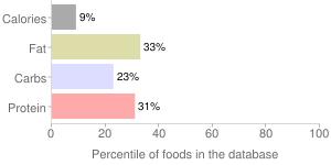 Garlic & herb pasta sauce, garlic & herb by Nash Finch Company, percentiles
