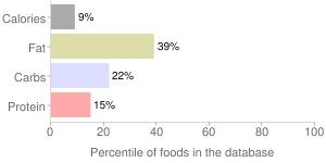 Salsa verde mix by COAST, percentiles