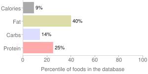 Coconut milk, percentiles