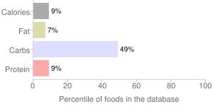 Grapefruit juice, raw, white, percentiles