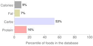 Onions, raw, percentiles