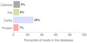 Q drinks, real kola nut organic agave by Q-Tonic LLC, percentiles