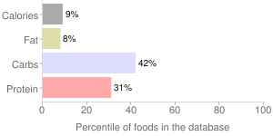 Stinging Nettles, blanched (Northern Plains Indians), percentiles