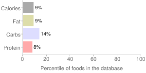 Qfc, hot salsa by Taylor Fresh Foods, Inc., percentiles