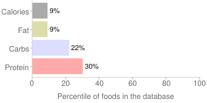 Fresh eggplants by C.H. Robinson Company, percentiles