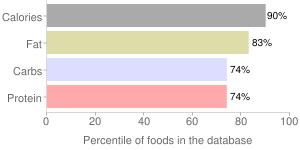 Crackers, low sodium, cheese, percentiles