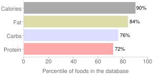 M&M's Peanut Chocolate Candies, percentiles