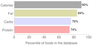 M&m's, chocolate candies, peanut by Mars Chocolate North America LLC, percentiles