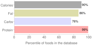 Soy flour, roasted, full-fat, percentiles