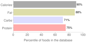 Reese's Peanut Butter Cup, percentiles