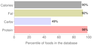 Seeds, roasted (glandless), cottonseed kernels, percentiles
