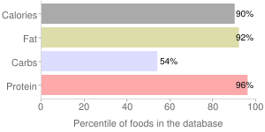 Spices, ground, mustard seed, percentiles