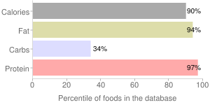 Beef, cooked, breakfast strips, cured, percentiles